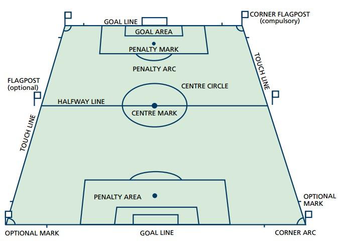 Gambar-Lapangan-SepakBola-Nasional-Internasional-FIFA