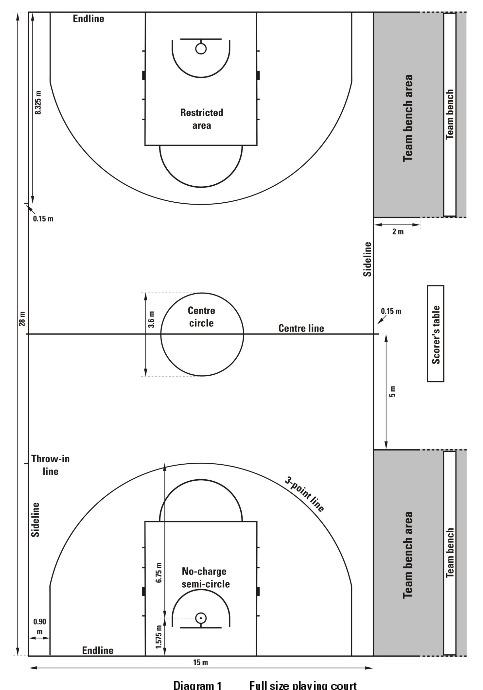 Gambar Ukuran Lapangan Basket Standar Internasional dan Nasional