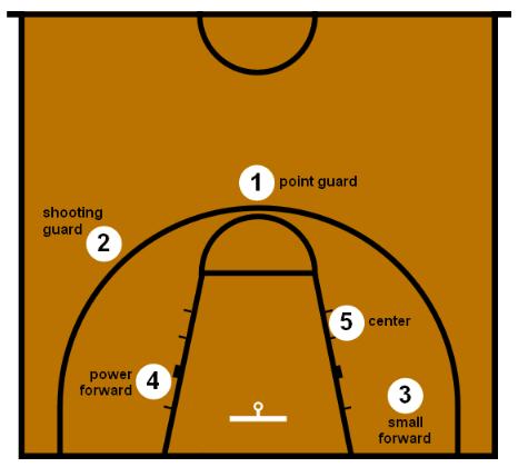 Posisi Pemain Bola Basket Beserta tugas dan fungsinya
