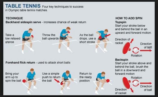 Teknik Pukulan Tenis Meja