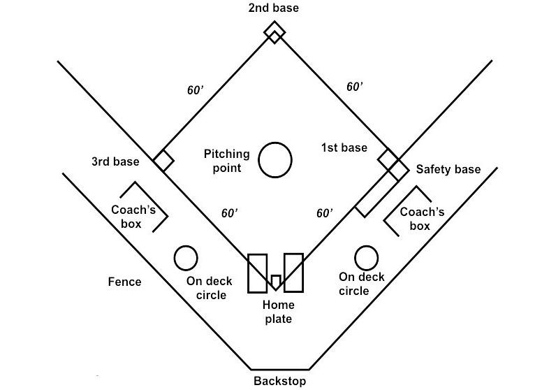 Gambar Lapangan Softball