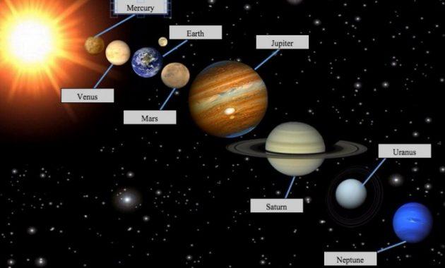 Nama Nama Planet Dan Gambarnya Dalam Sistem Tata Surya Perpustakaan Id