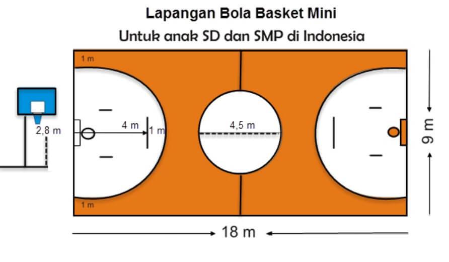Gambar Lapangan Bola Basket Mini
