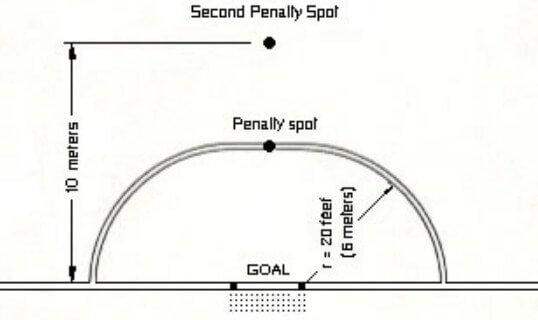 Titik Penalti Futsal