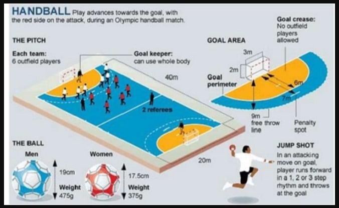 Ukuran Gawang Handball