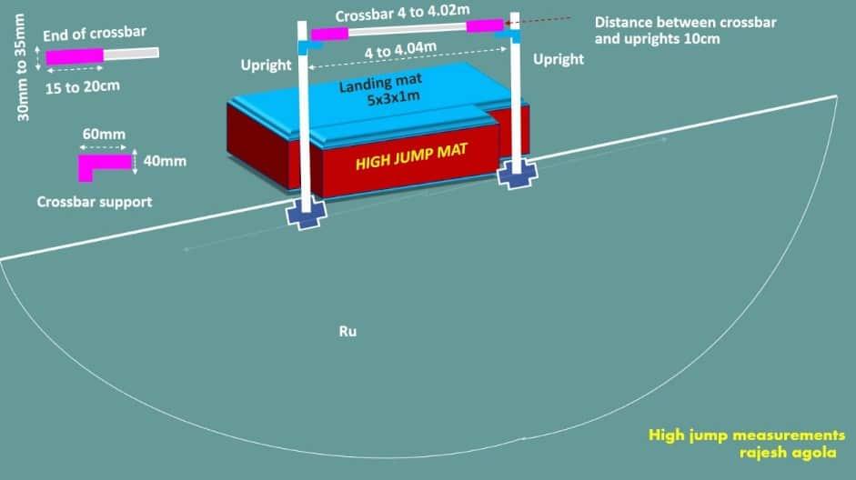 Gambar Lapangan Lompat Tinggi