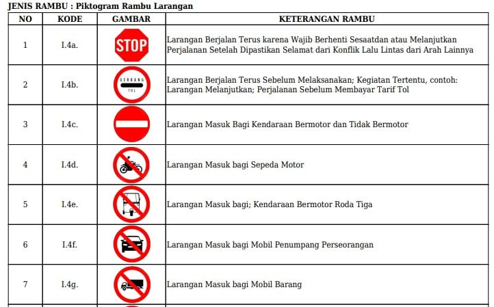 Arti Rambu lalu lintas Larangan